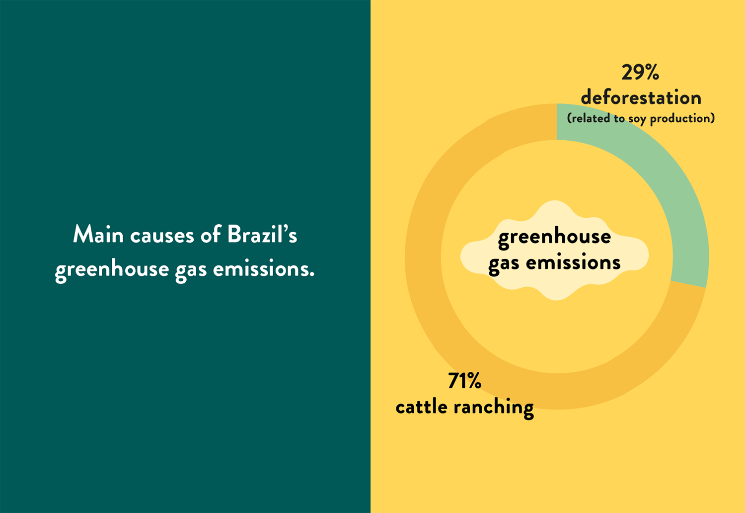 Infographic showing the main causes of Brazil's greenhouse emissions