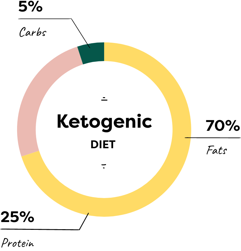 pie chart percentage fat protein and carbs on keto