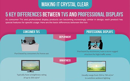 Five Key Differences Between TVs and Professional Displays