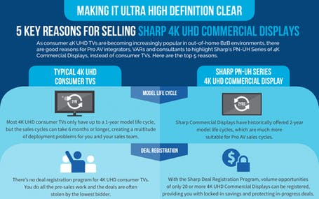 5 Key Reasons for Selling Sharp 4K UHD Commercial Displays