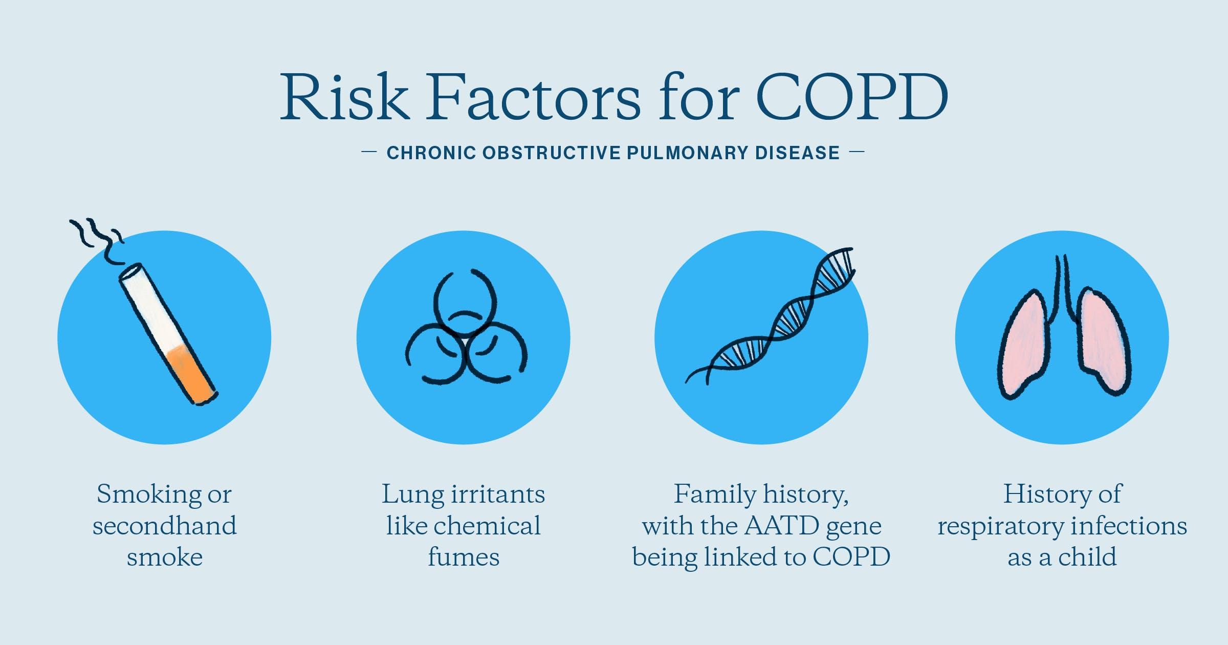 Risk factors for COPD