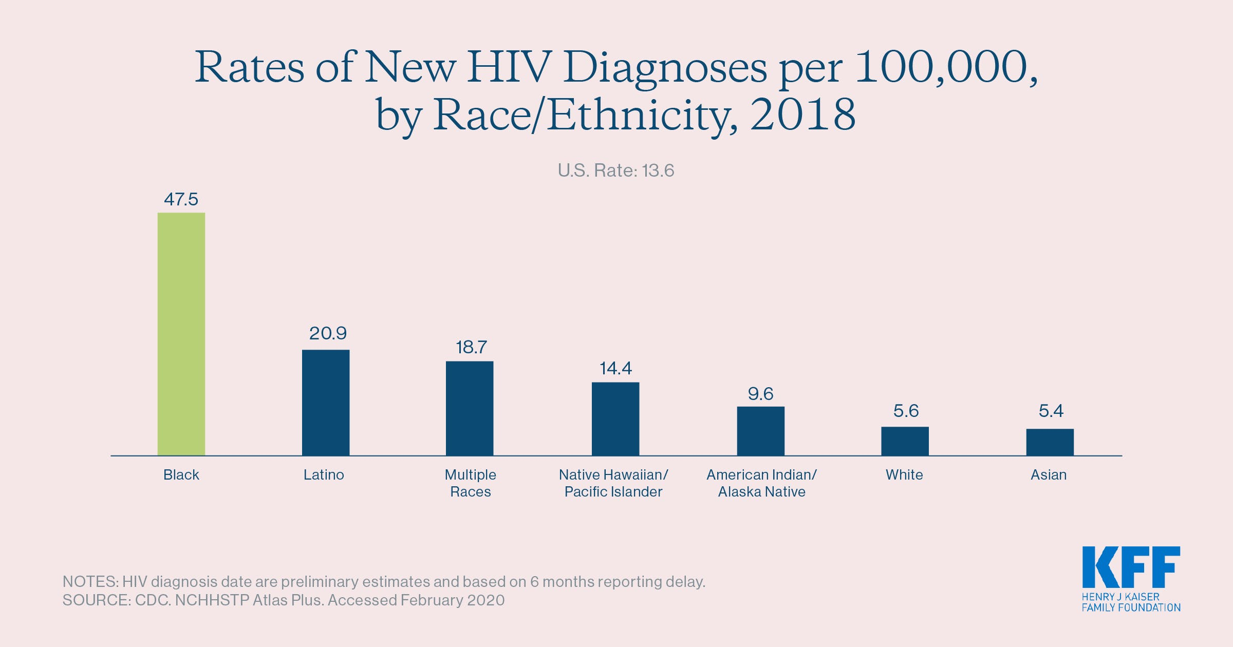 Rates of New HIV Diagnoses