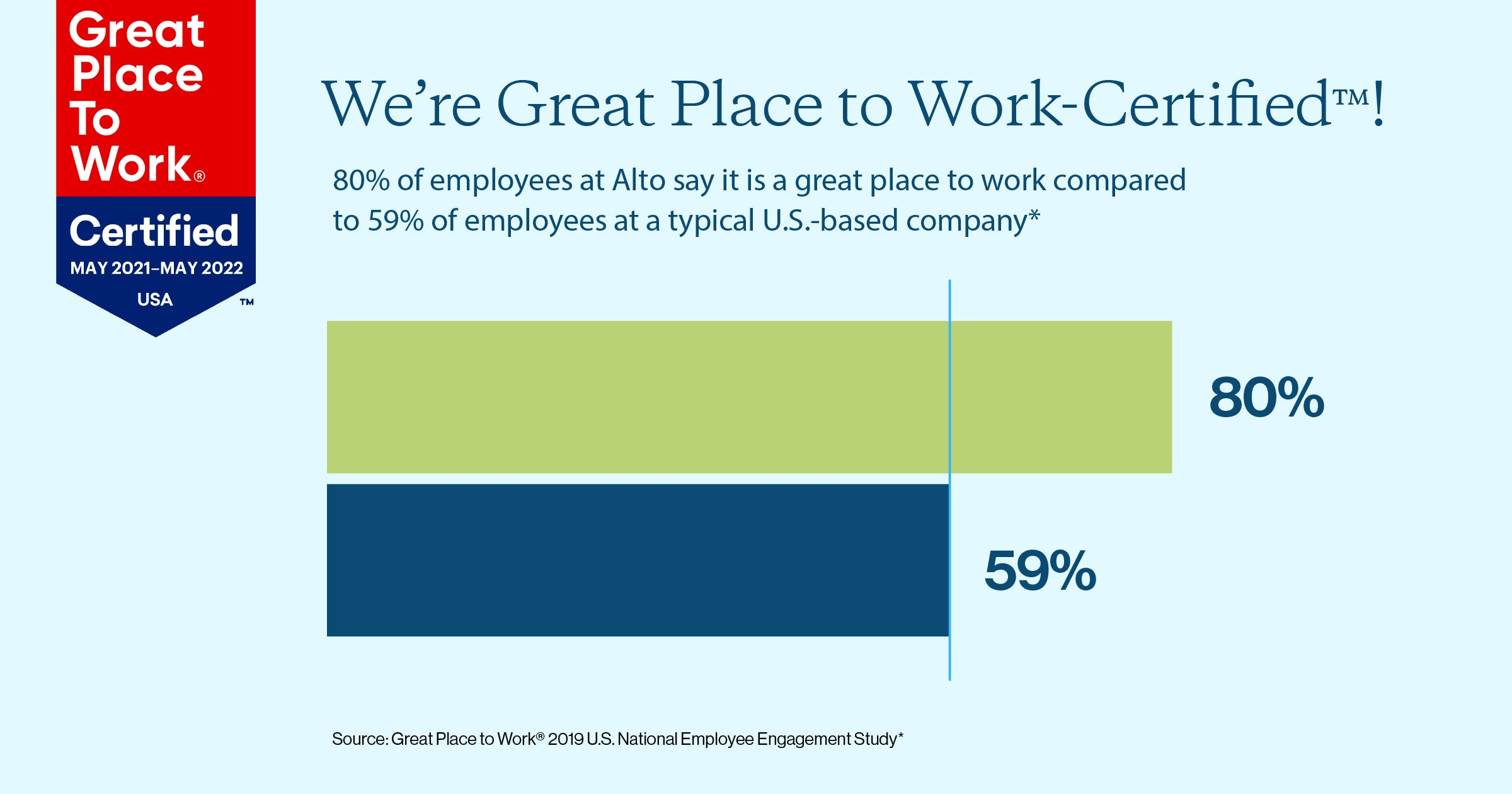 80% of employees at Alto say it's a great place to work