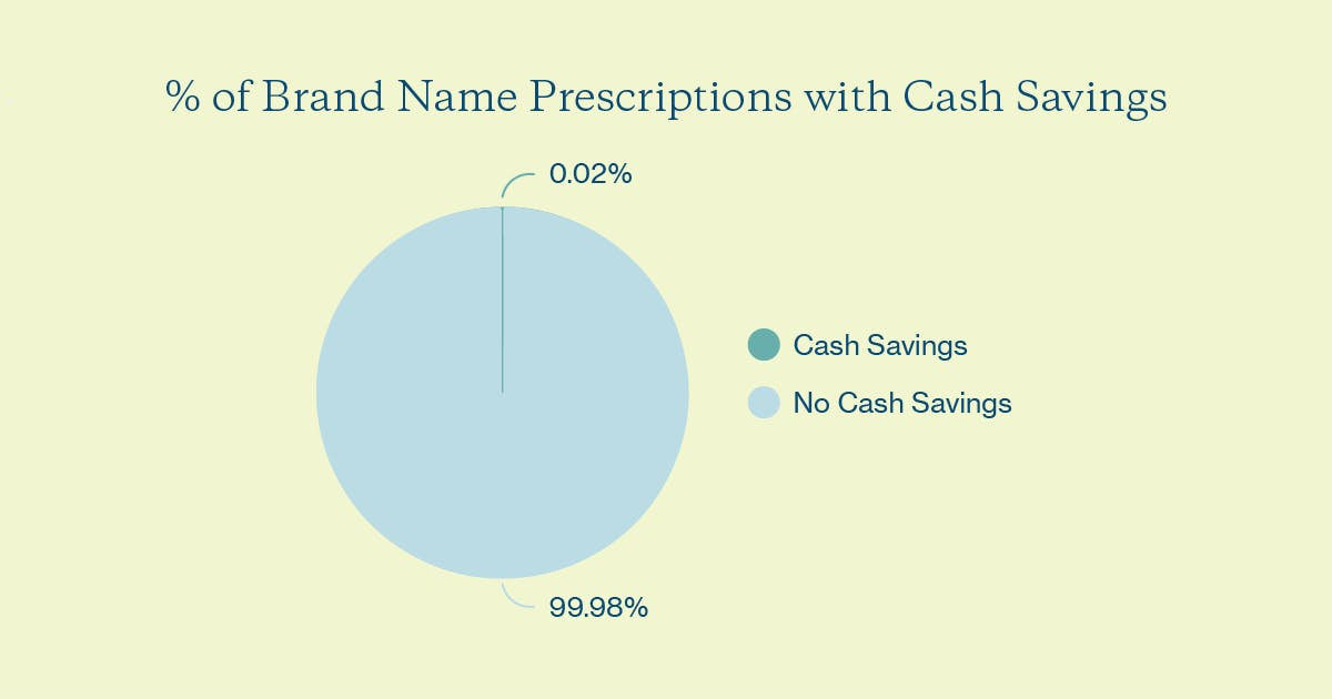 % brand name prescriptions w/ cash savings