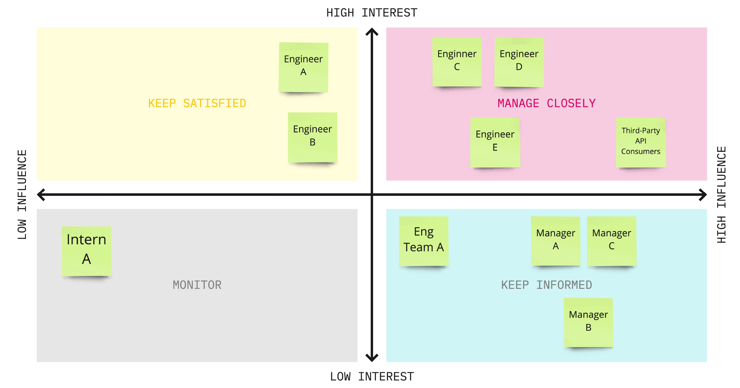 Example of a stakeholders chart