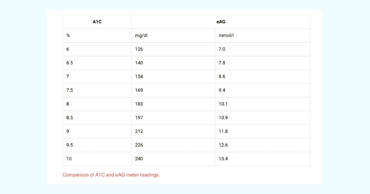 Comparison of A1C and eAG meter readings