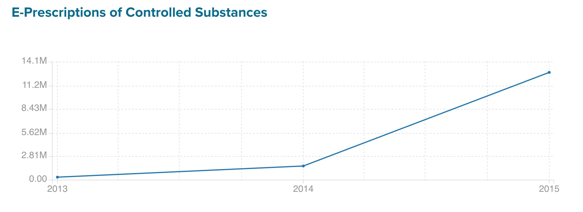 E-prescriptions of controlled substances have steadily risen over recent years