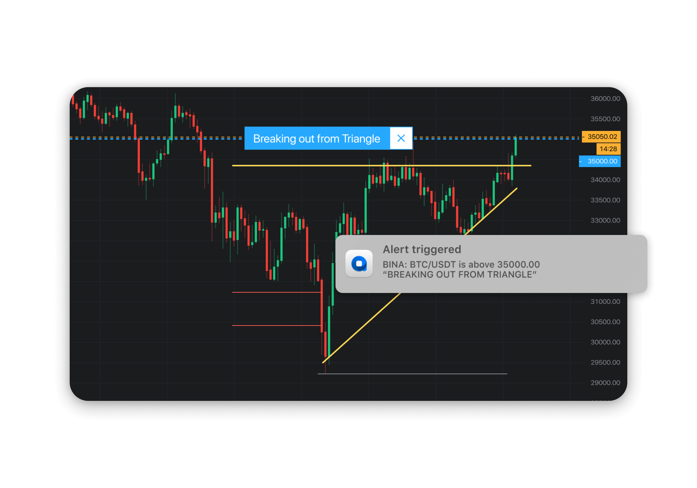 Receive immediate alerts when price breaks up or down