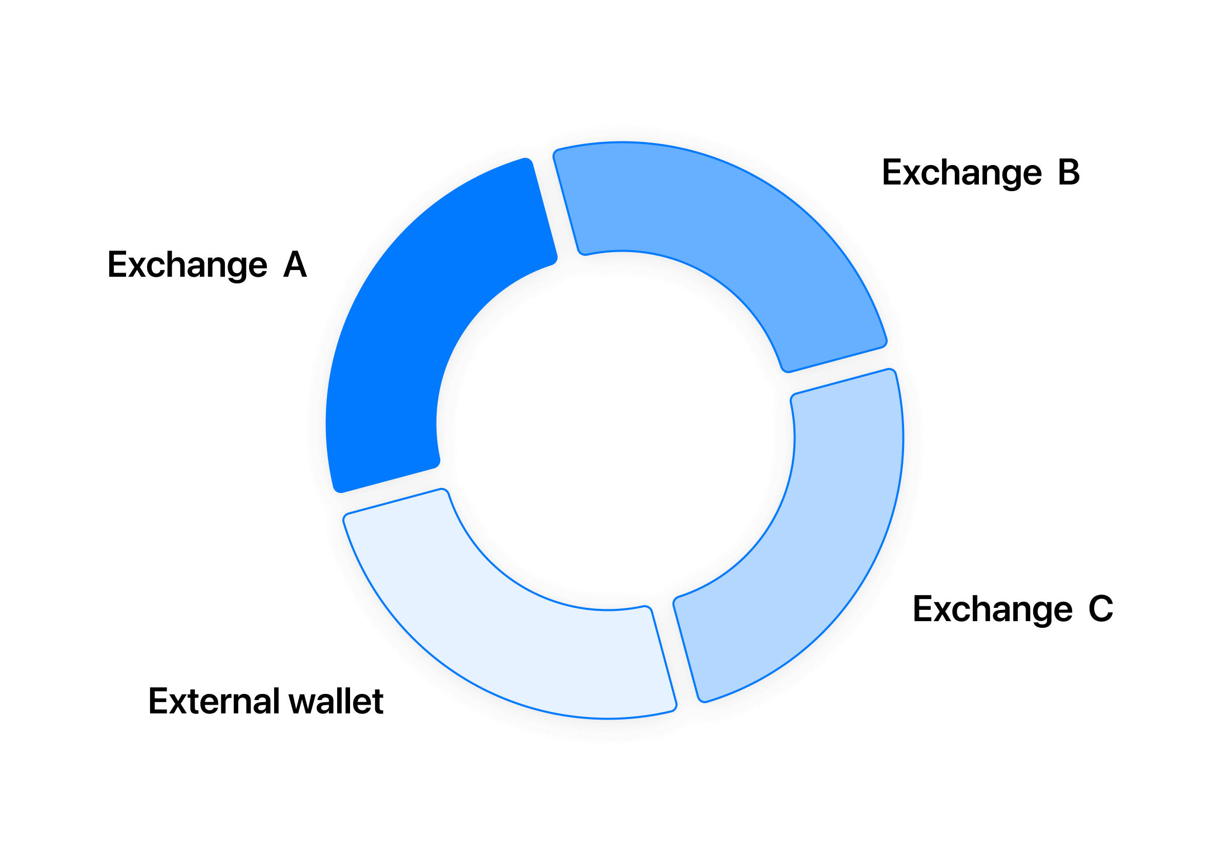 Diversify assets across different exchanges.