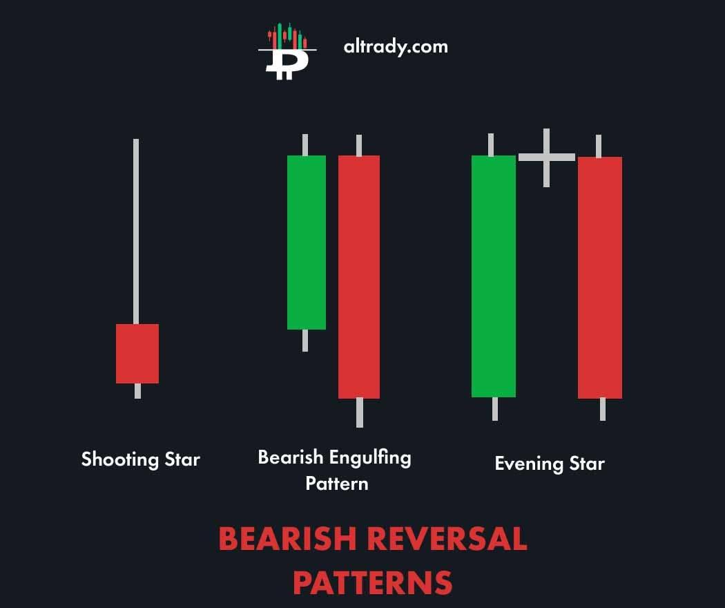 bearish reversal