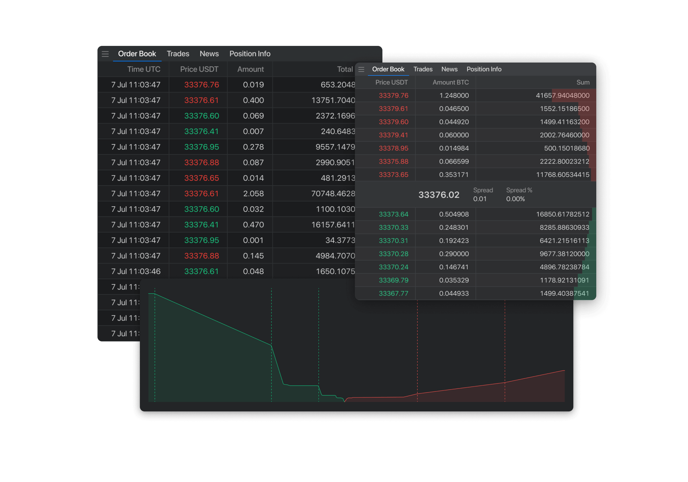 Real-time orderbook, market depth and trades list
