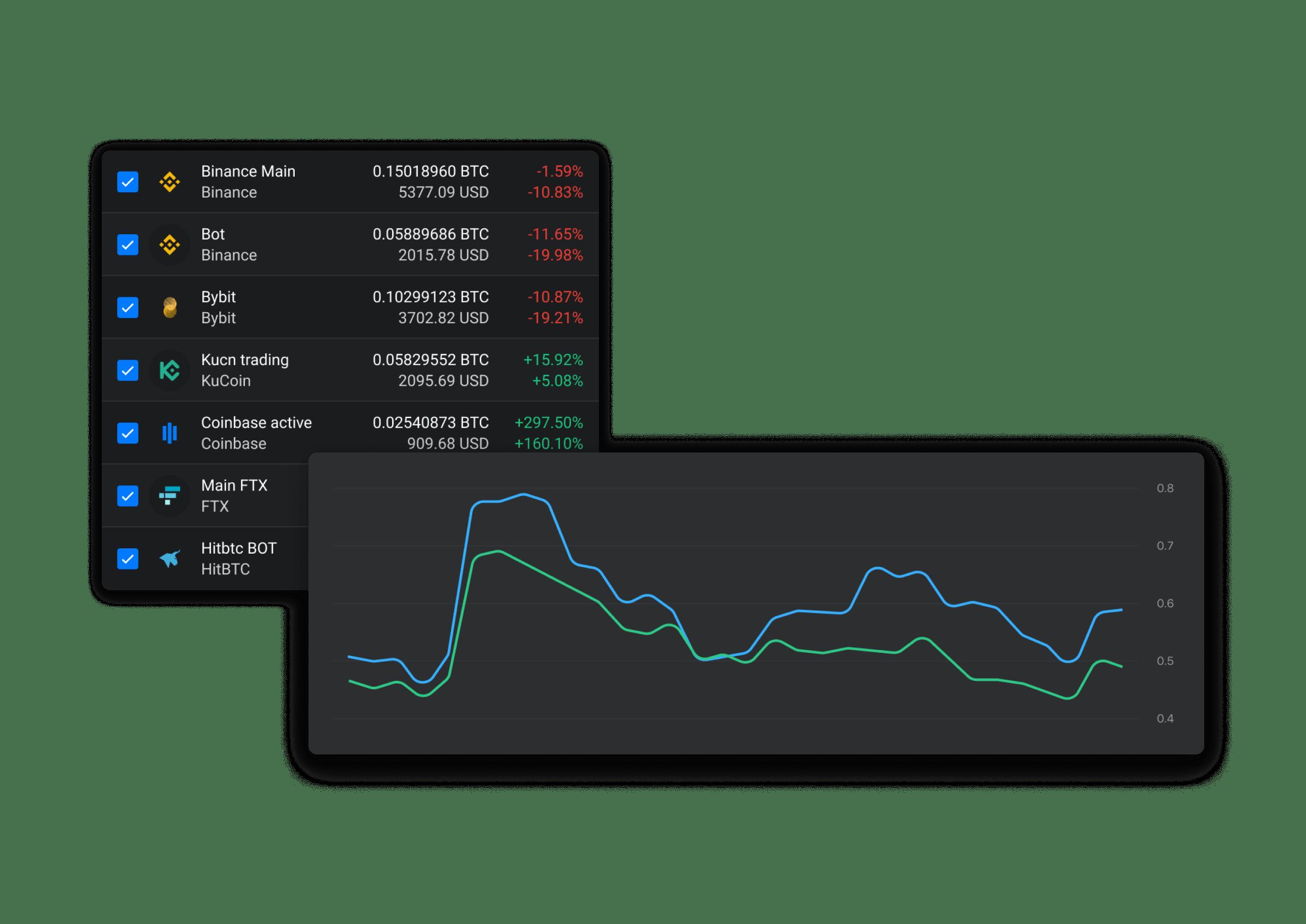 Track portfolio and profits on all added accounts.