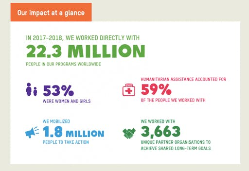Impact of Oxfam International