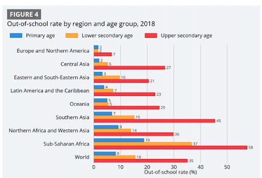 Chart of out-of-school rate by region and age group, 2018