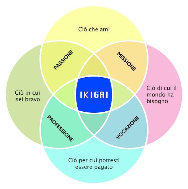 Diagramma IKIGAI