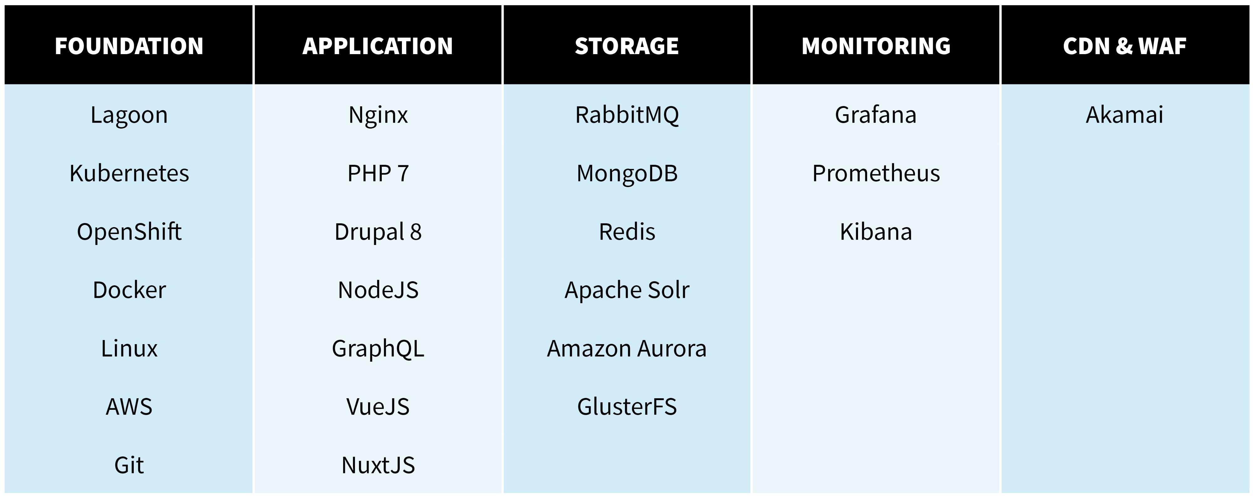 Foundation - Application - Storage - Monitoring - CDN & WAF