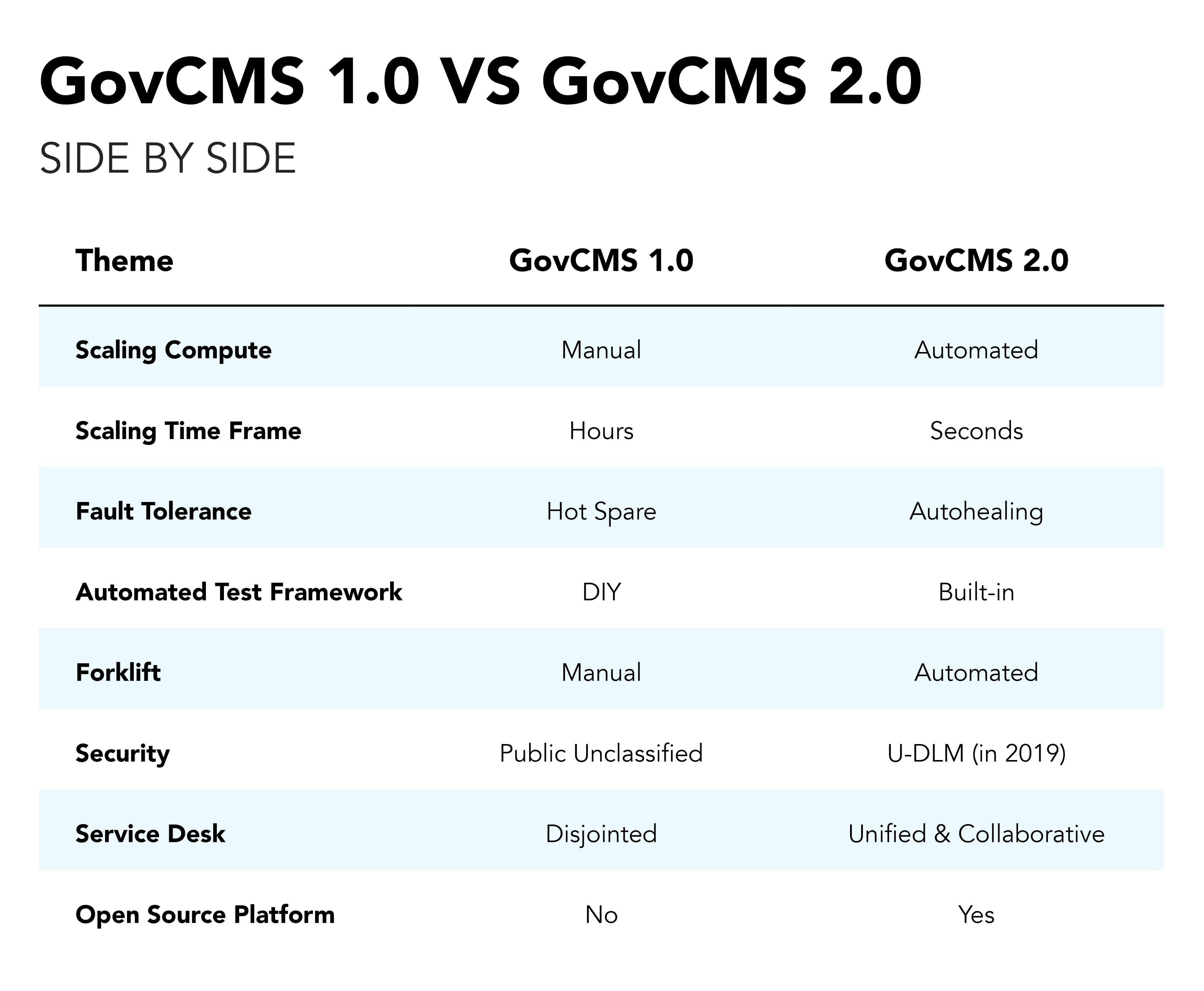 GovCMS 1.0 vs GovCMS 2.0 - Side by side