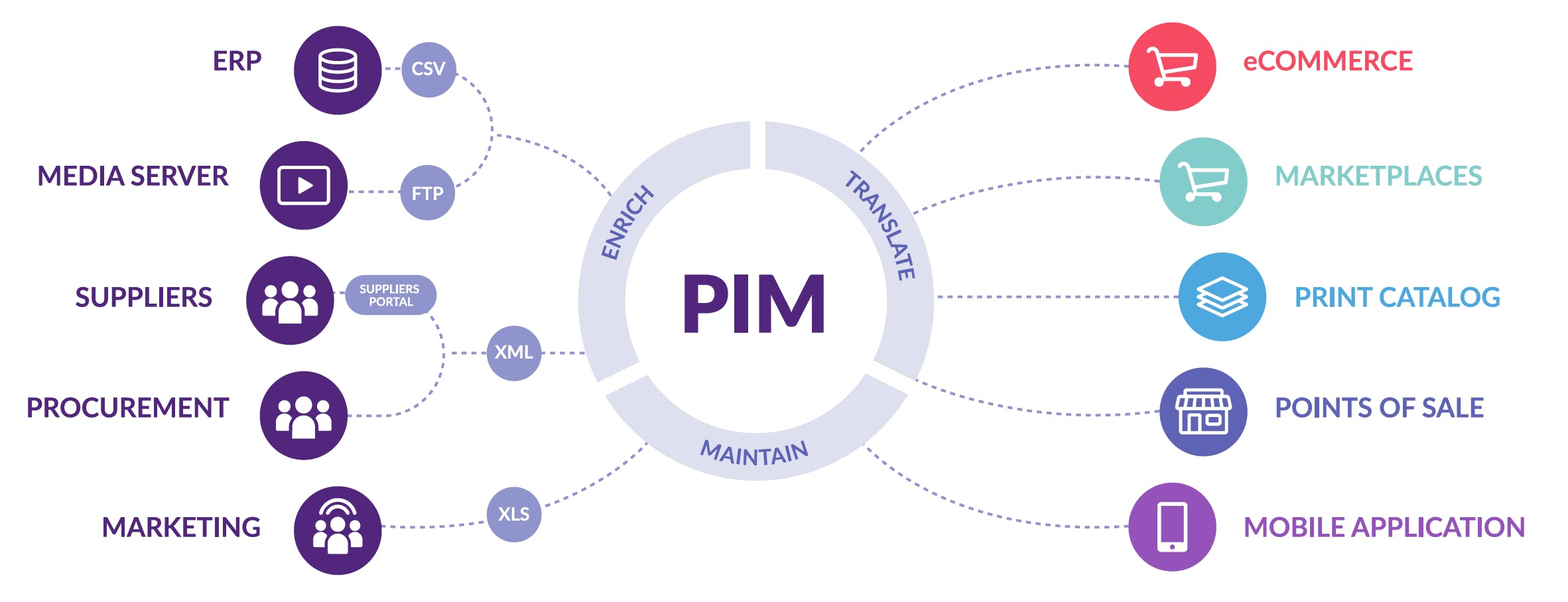 Illustration PIM Workflow