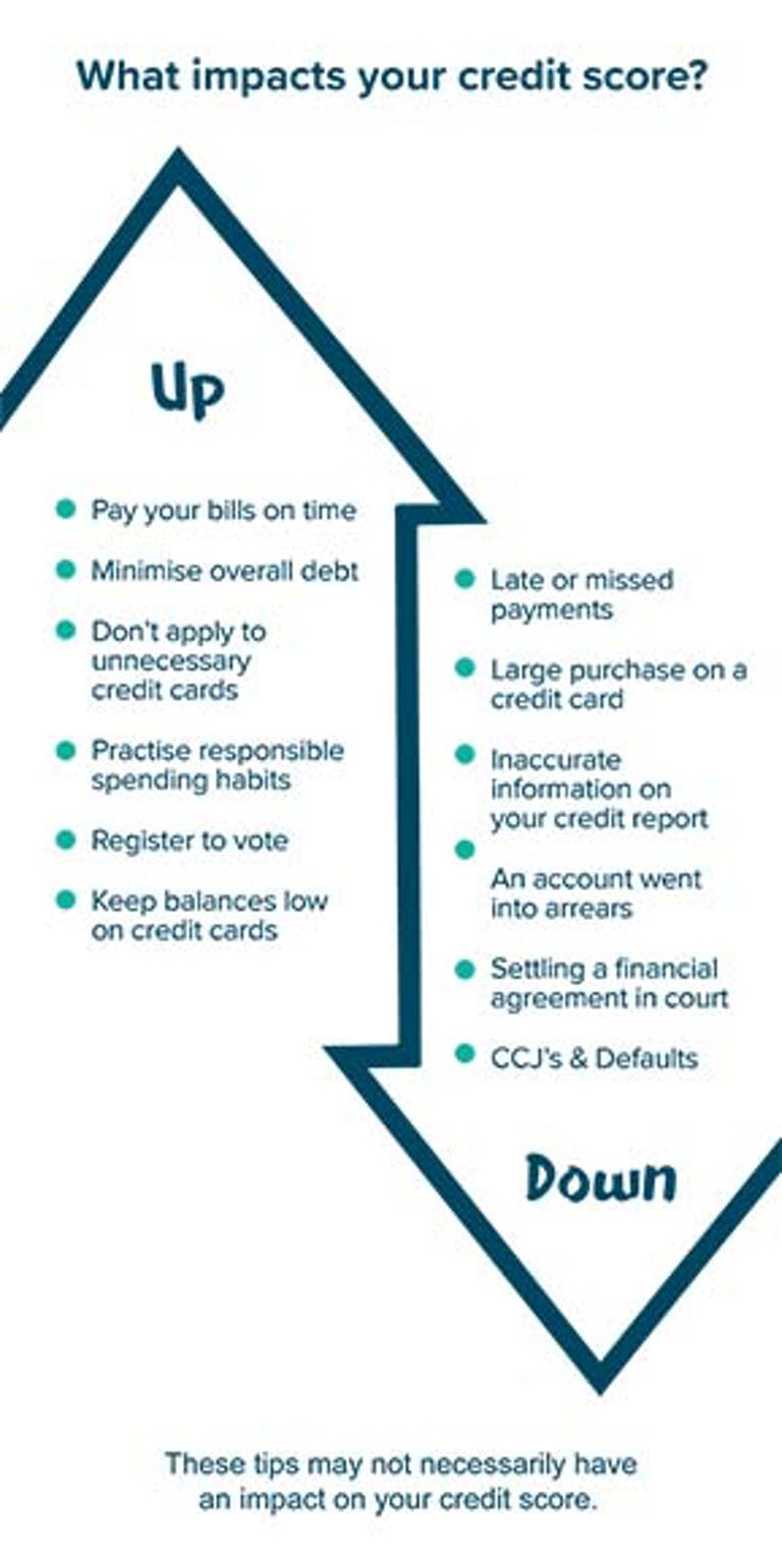 Improve your credit score and credit rating