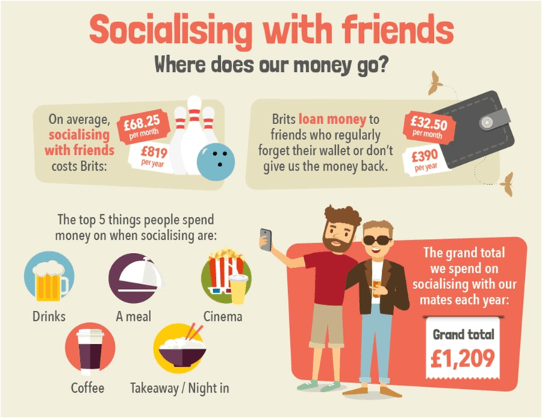 Money Spent Socialising with Friends
