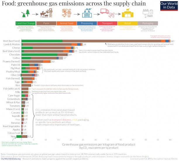 A graphic showing the greenhouse gas emissions of different foods with beef being the highest and nuts being the lowest