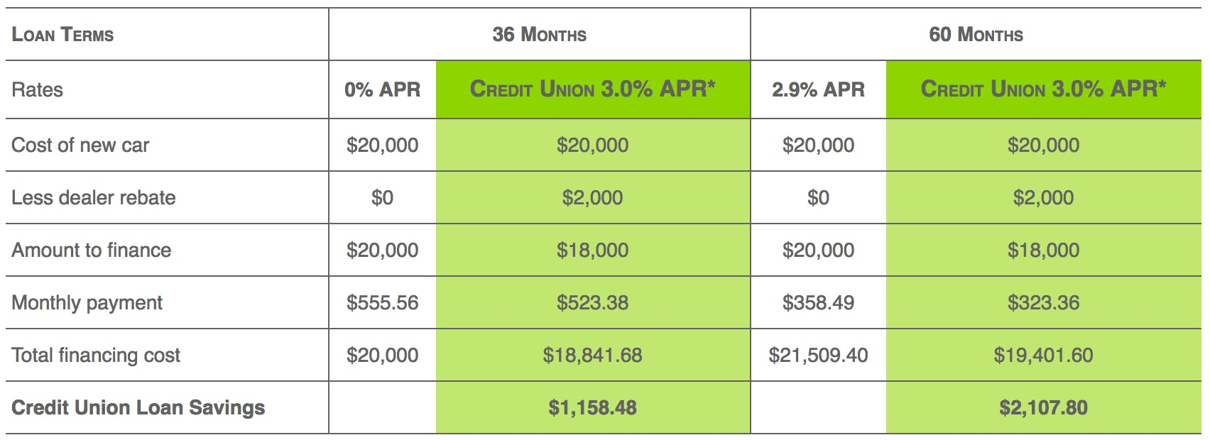 Calculate your auto loan and potential auto loan rates with our handy term chart.