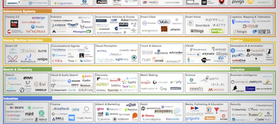 Chart showing the state of the European Machine Intelligence Landscape