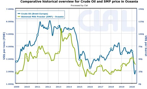 Ruwe olie en SMP prijs in Oceanië 2009-2020
