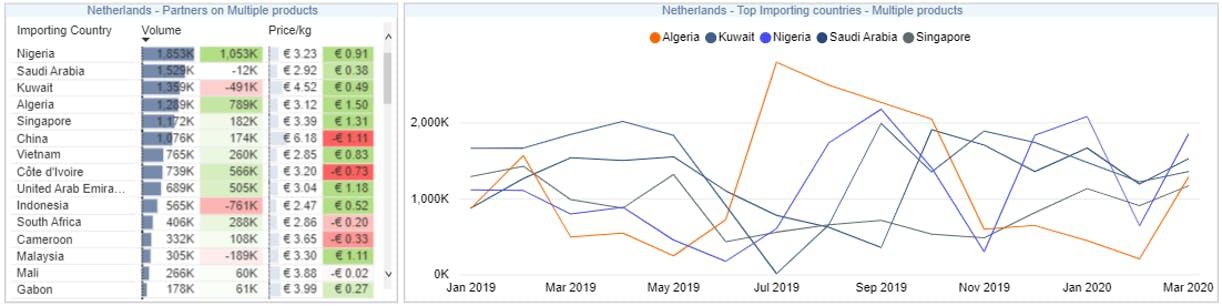 Top-handelspartners Nederland maart 2020 (vergelijking met maart 2019)