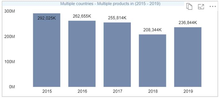 Importvolume melkpoeders Verenigde Arabische Emiraten, Saudi Arabië en Koeweit 2015-2019