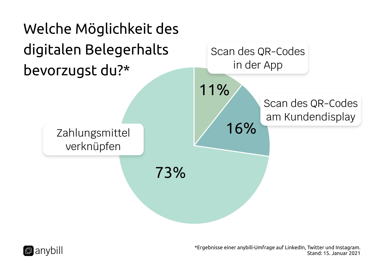 Welche Möglichkeit des digitalen Belegerhalts bevorzugst du? 73% wünschen One-Touch-Solution von anybill.