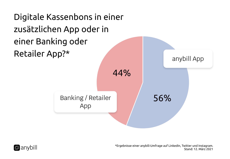 Digitale Kassenbons in einer zusätzlichen App oder in einer Banking oder Retailer App?