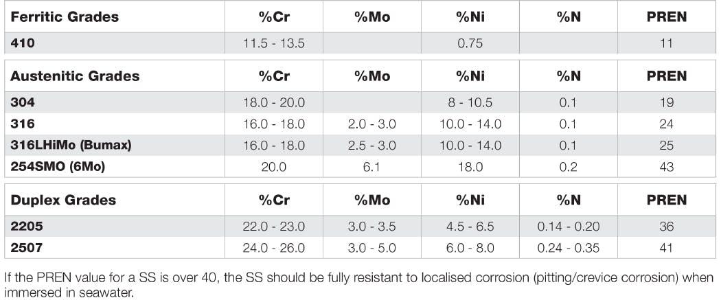 Stainless Steel PREN Values