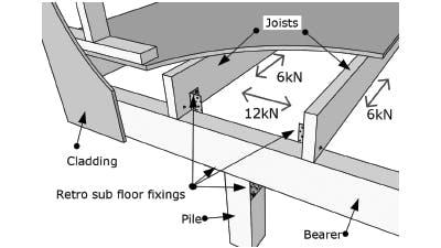 12Kn Retro Sub Floor Pile Bearing Kit