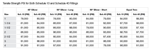 Schedule 10 and 40 PSI Chart