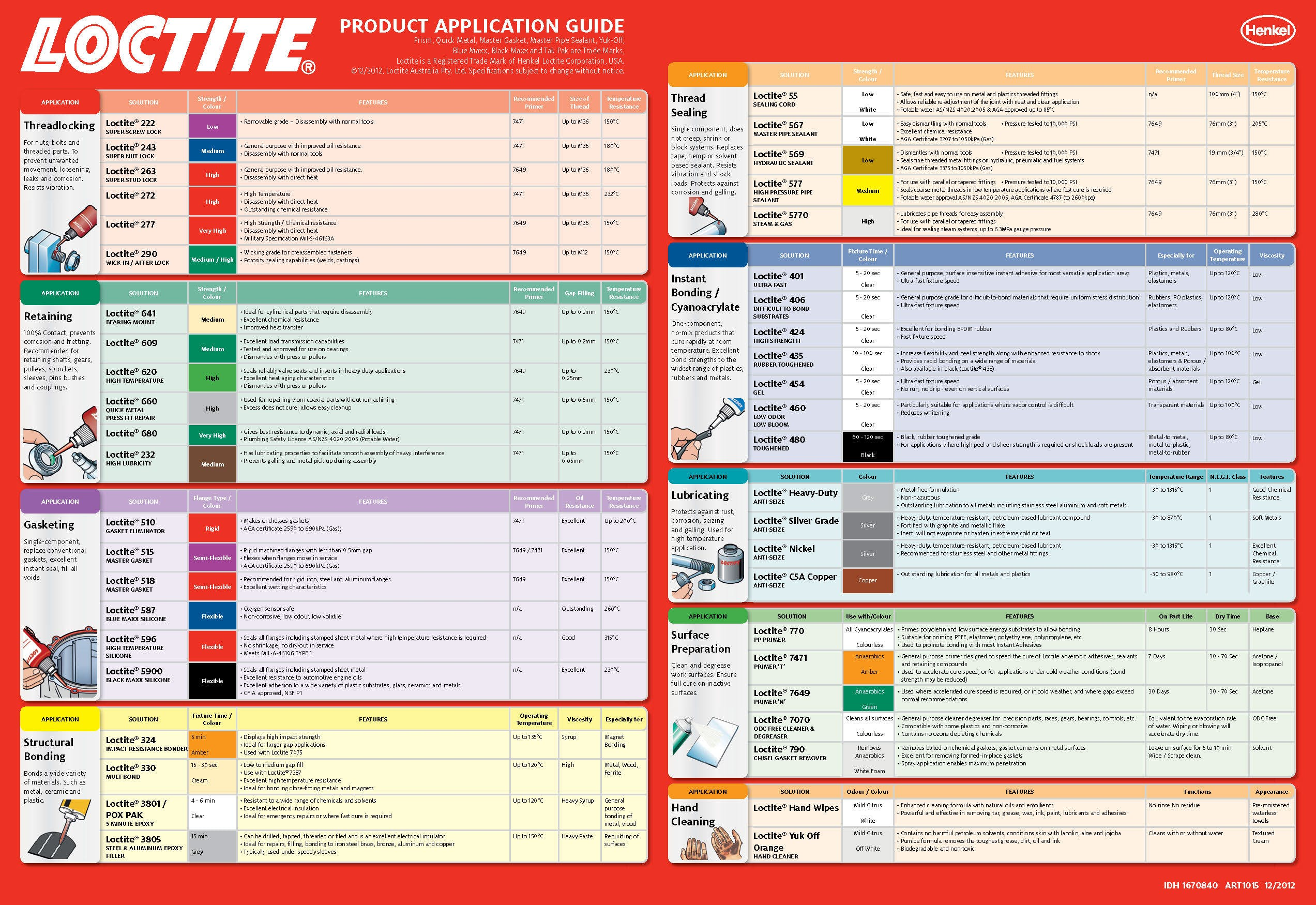 Loctite Product Application Guide