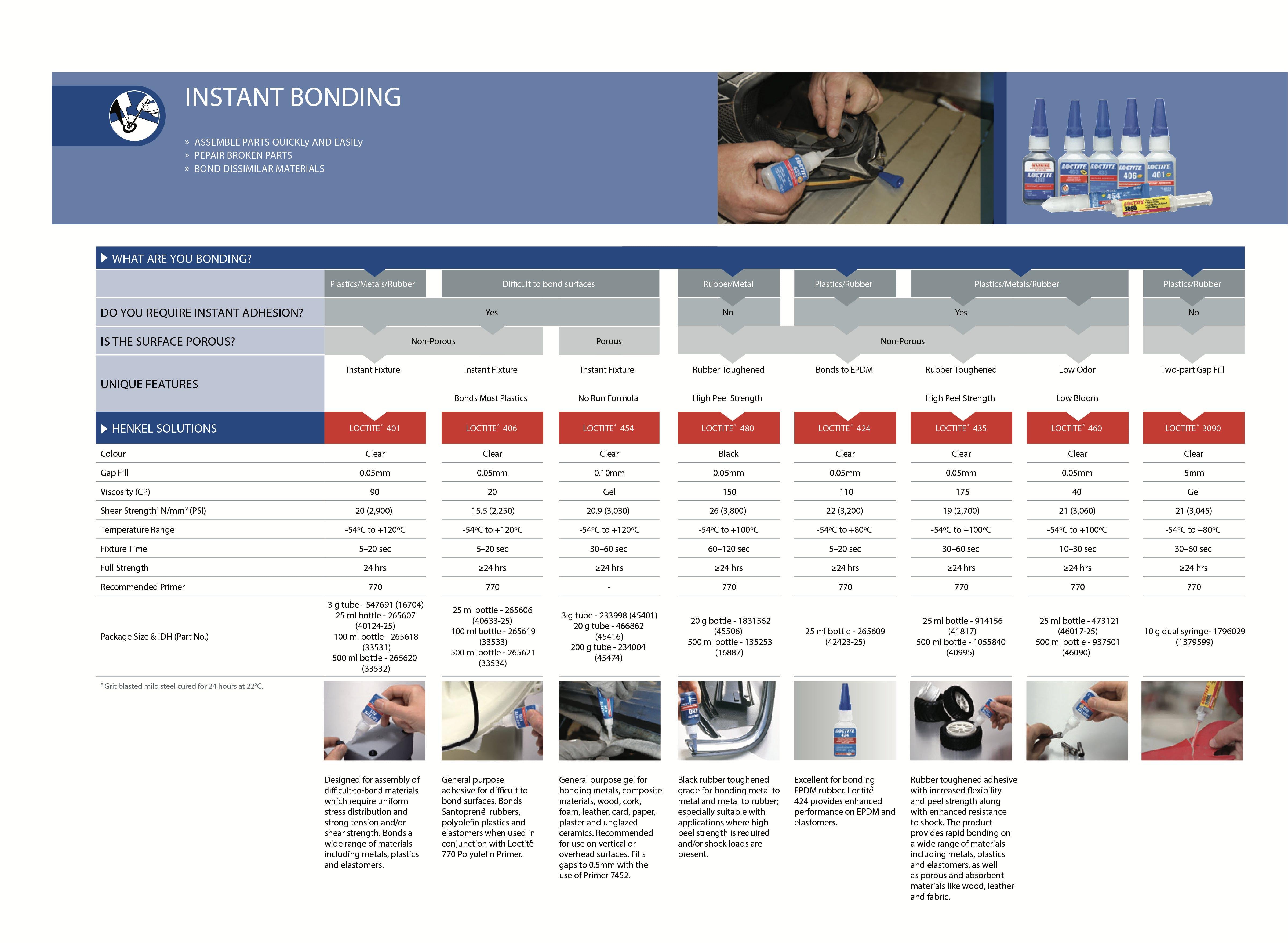 Loctite Instant Bonding Chart