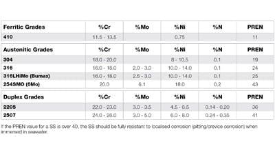 Stainless Steel Pren Chart