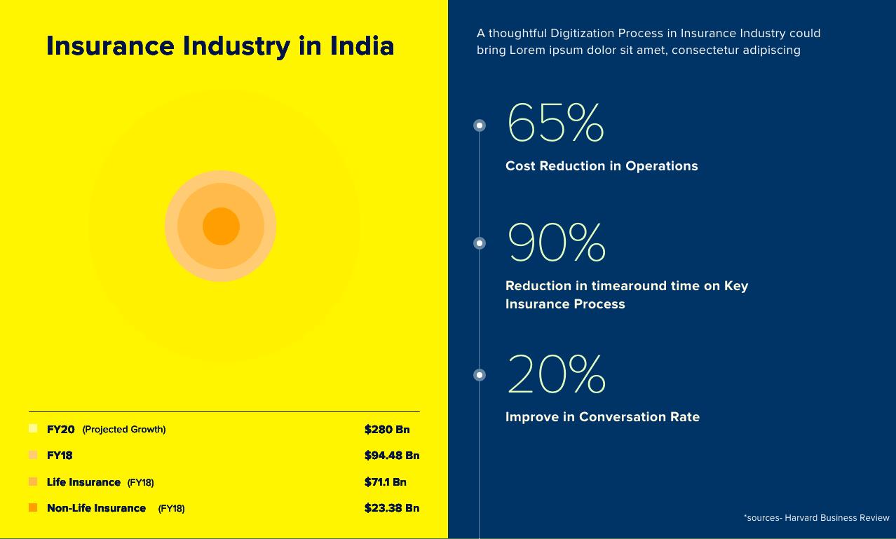 Insurance industry landscape