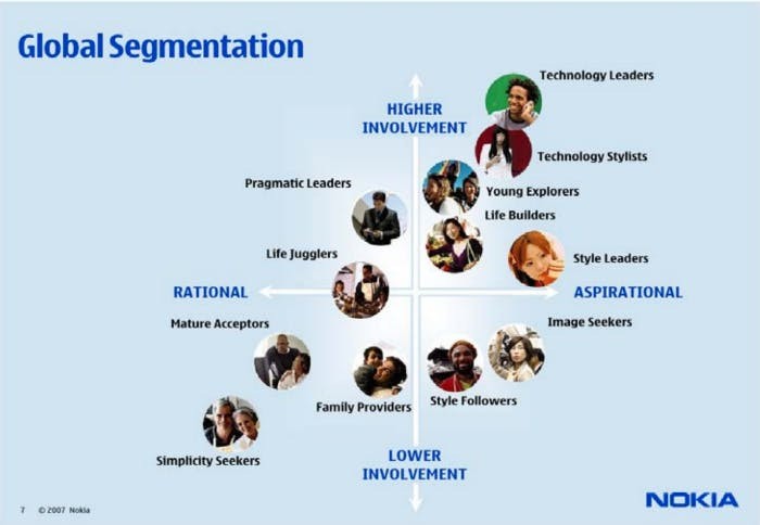 Nokia global market segmentation from 2007, source: https://www.econstor.eu