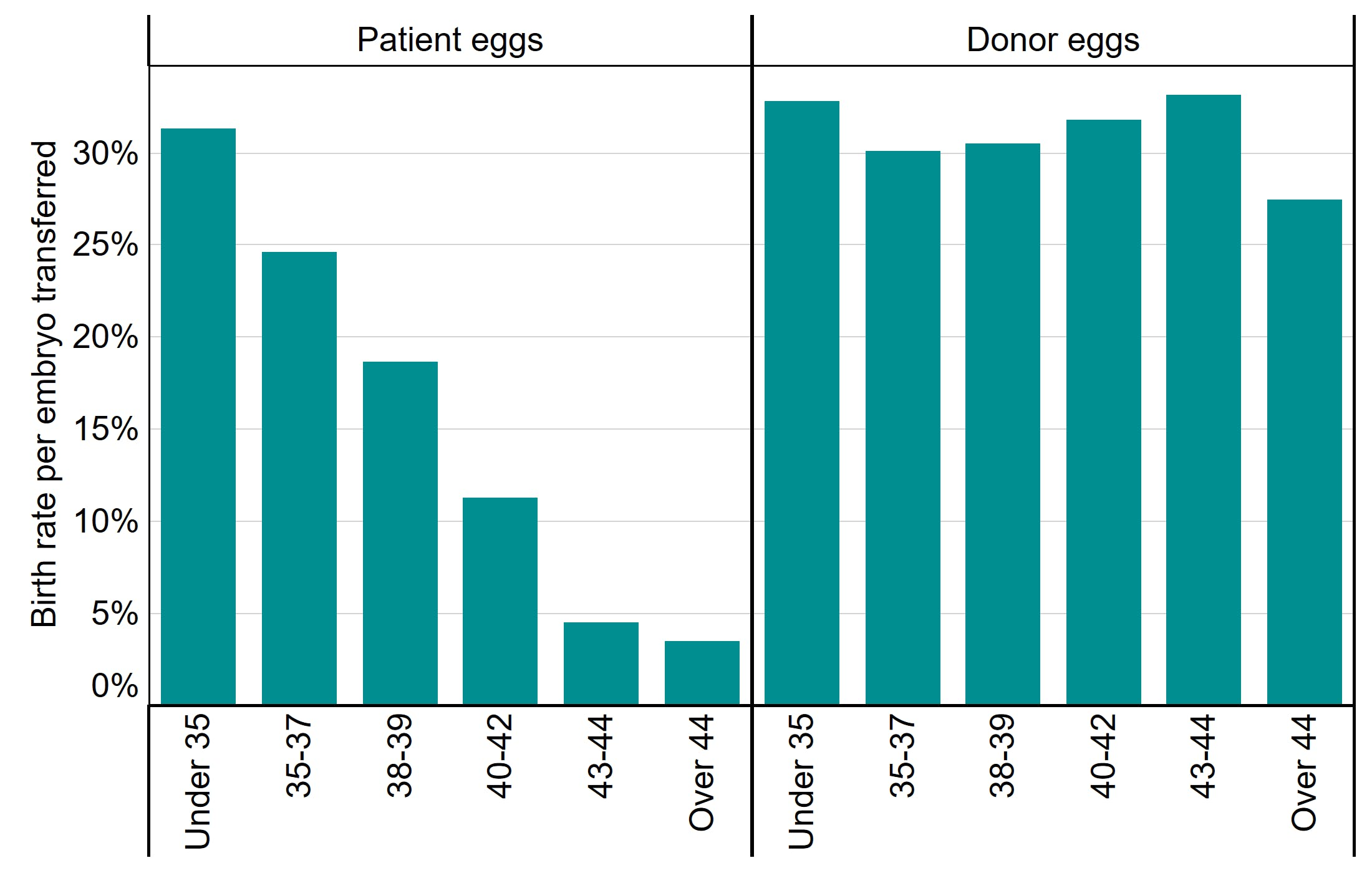 Birth rates remain above 25% for all ages where donor eggs are used
