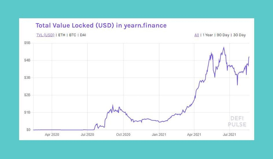 DeFi Pulse Graph showing the total value locked (TVL) in Yearn.Finance