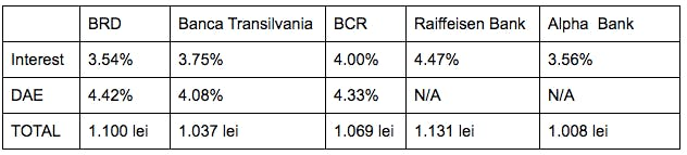 Opţiuni aditionale avantajoase de la Moldcell