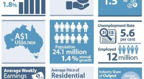Economics: the RBA Snapshots are a great study tool