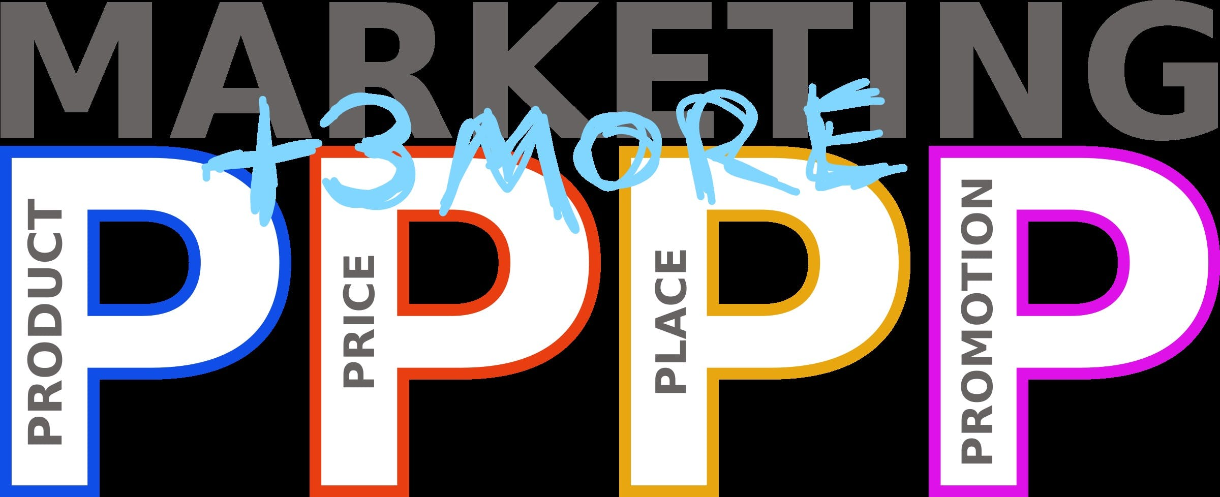 Business Studies: The 7 Ps of marketing