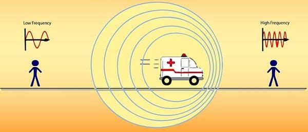 Physics: The Doppler Effect… (The Dopppppplerrrrrr Efffffecccct)