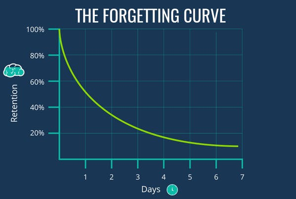 How does the Forgetting Curve ruin your study plans?