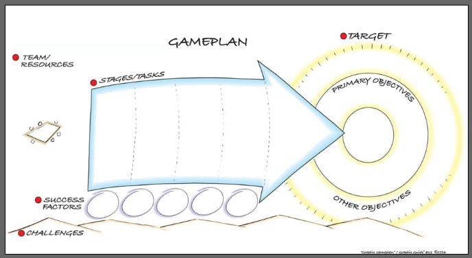 How do I make a gameplan for my future?