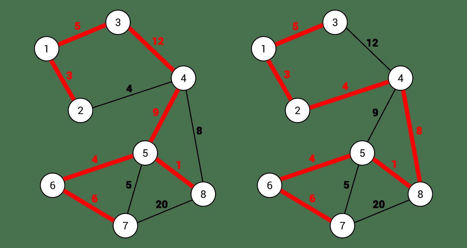 Maths: Kruskal vs Prim cage match!