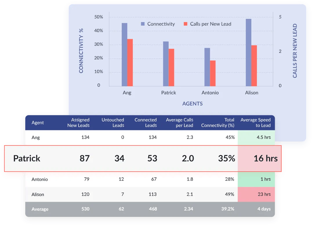 Auctm Features - Agent Performance